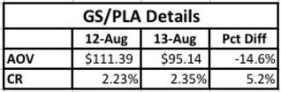 pla-trends-channel-advisor-august-2013