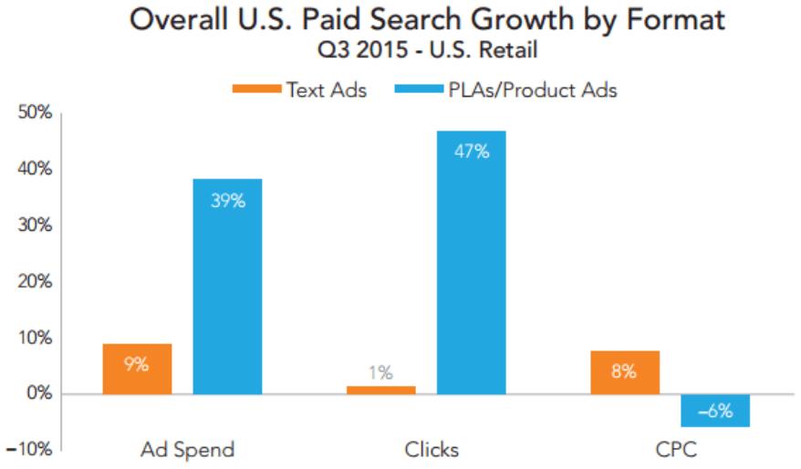 product-ads-vs-text-ads-rkg-merkle-q3-2015