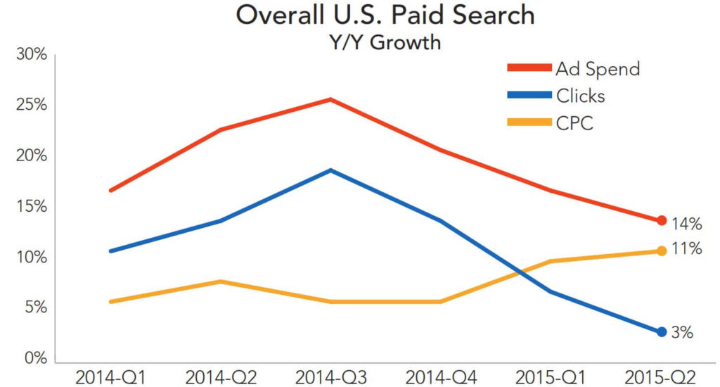 rkg-overall-paid-search-q215