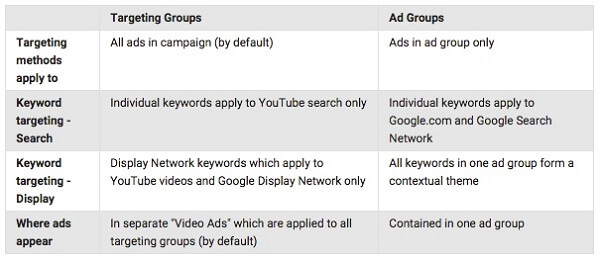 targeting-group-ad-group