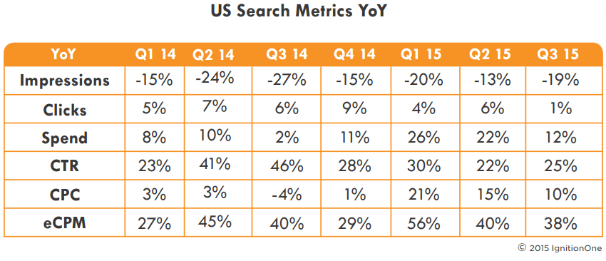 us-search-trends-q32015-ignitionone