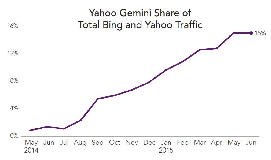 yahoo-gemini-traffic-share-rkg-q2-2015