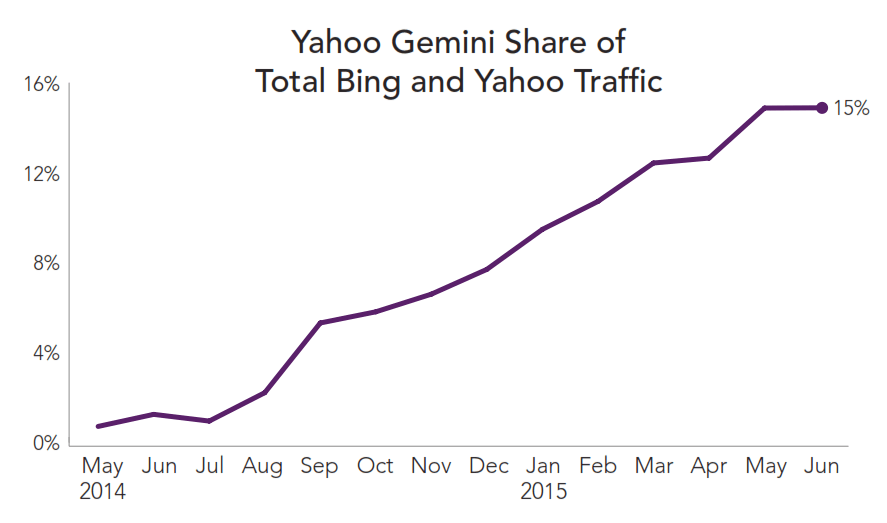 yahoo-gemini-traffic-share-rkg-q2-2015